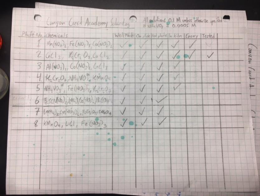 CCA sheet
